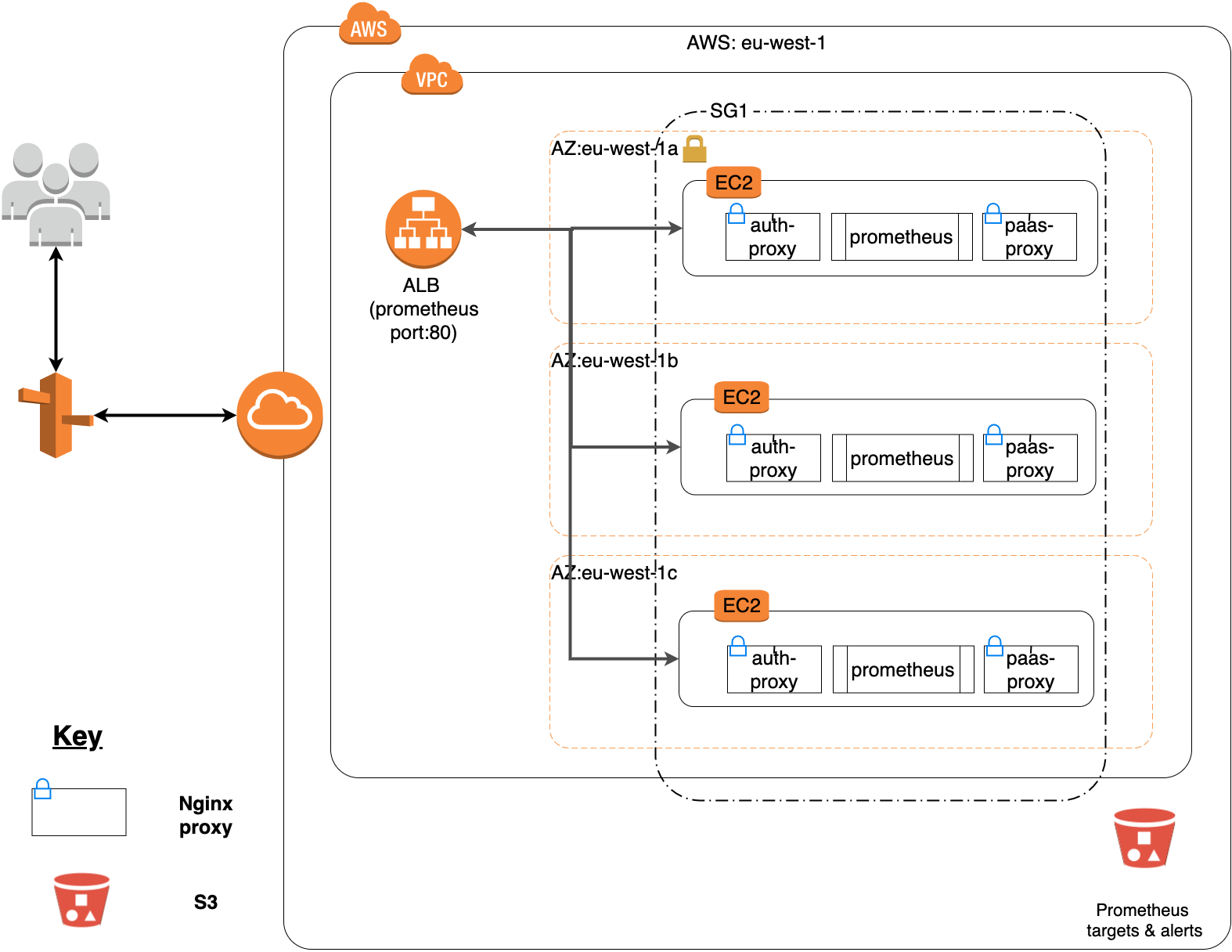 AWS components